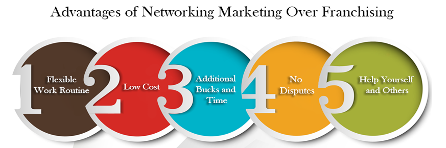 Advantages of Networking Marketing Over Franchising